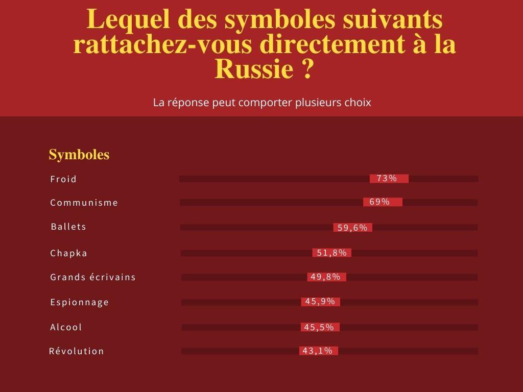 sondage symbole russe